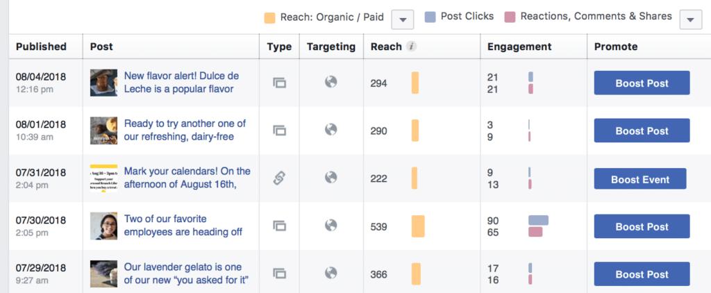 content marketing metrics to watch