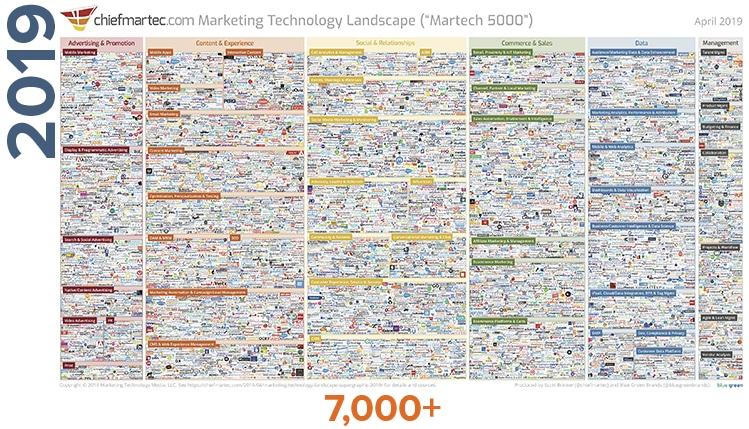 SaaS Marketing tools as of 2019