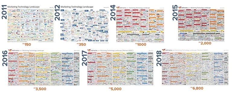 SaaS Marketing tools explosion 2011-2018
