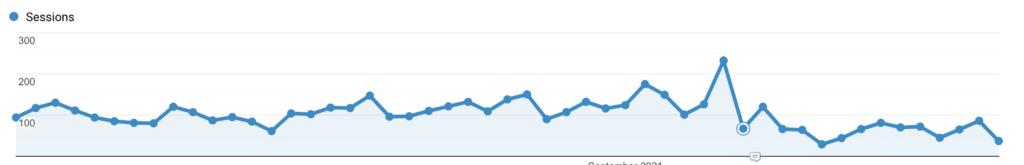 Google Analytics stats post domain migration. Traffic loss!!